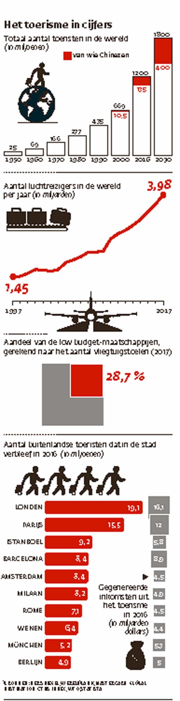 Het toerisme in cijfers.